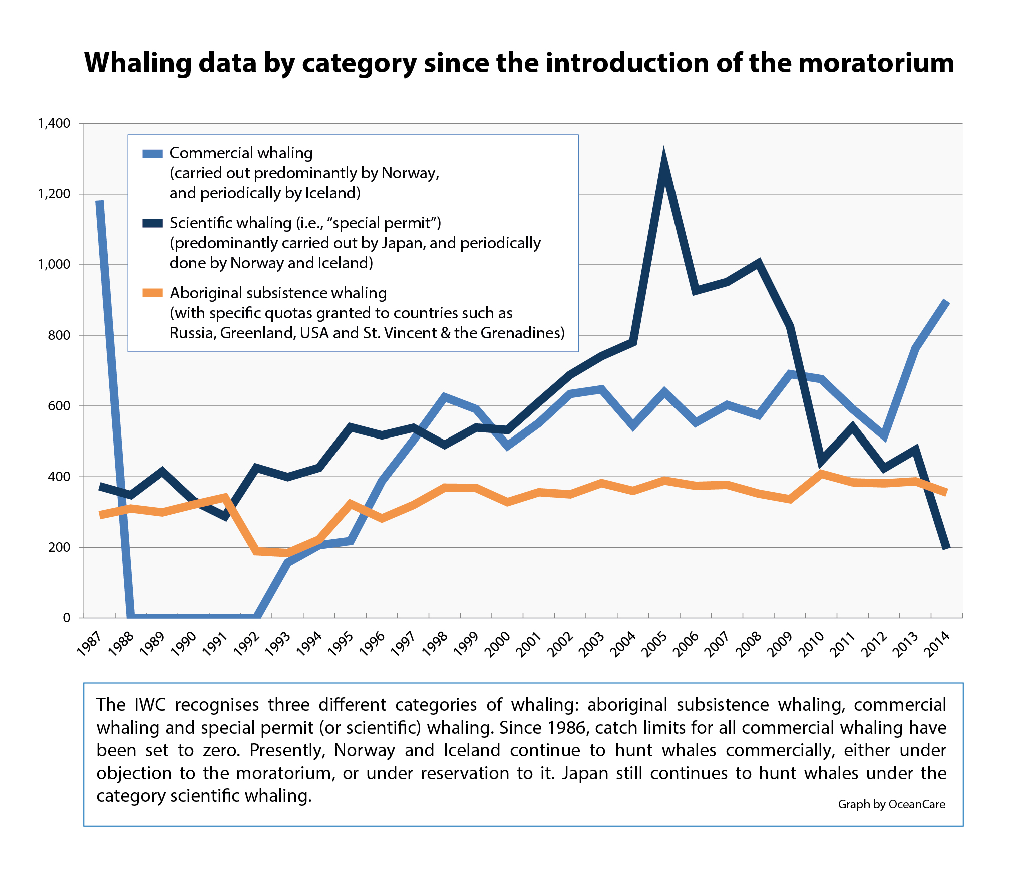 global ban on commercial whaling  success story faces new